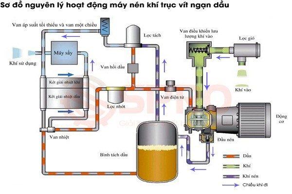 Máy nén khí sạch dùng trong y tế tại miền bắc
