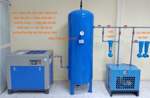 Cách phân loại máy nén khí hiện nay