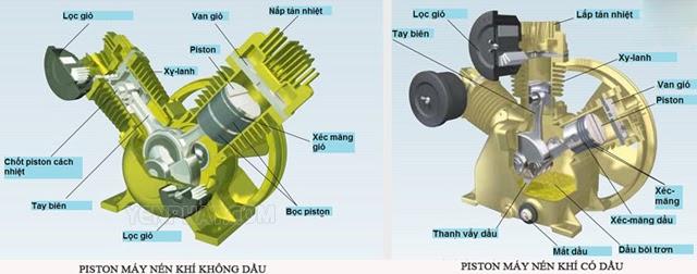 Máy nén khí không dầu Minh Tân là gì
