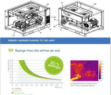 Bảo dưỡng máy nén khí tại Lai Châu