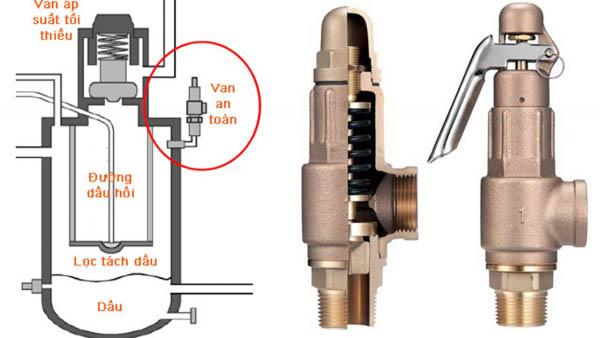 Thay thế linh kiện máy nén khí tại khu công nghiệp Bình Xuyên 1