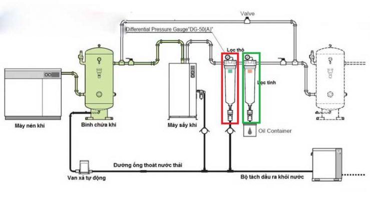 Hệ thống lọc đường ống khí nén